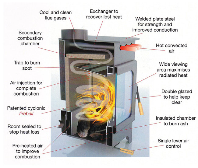 World S Most Efficient Wood Burning Stove By Burley At
